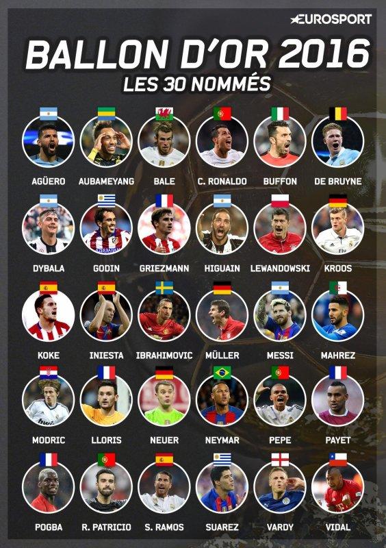 Gareth Bale parmi les 30 nominés au prochain Ballon d'Or (24.10.16)