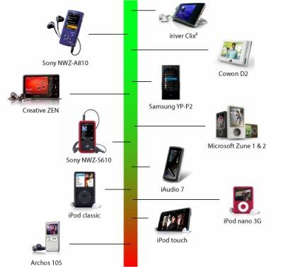 """""""Qualité des lecteur Audio de poche MP3"""""""