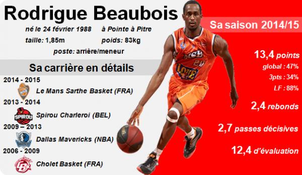 Rodrigue Beaubois, un « diamant » à la SIG