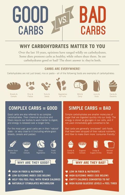 Les BONS et les MAUVAIS sucres : comment faire les bons choix ?