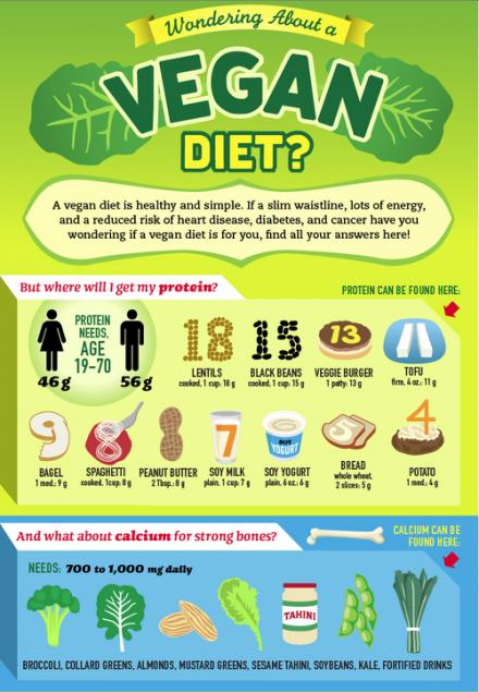 Veganism & co. ou Pourquoi le sucre ne fait PAS grossir