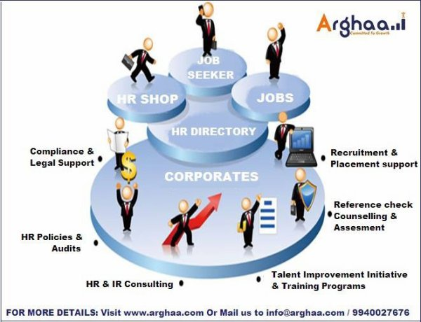Top HR Directory, HR Shop, Job Portal, Students Corner Company in India - Arghaa HR Technologies