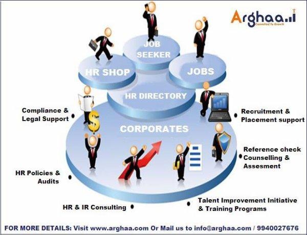 Top HR Directory, HR Shop, Job Portal, Students Corner Company in India - Arghaa HR Technologies