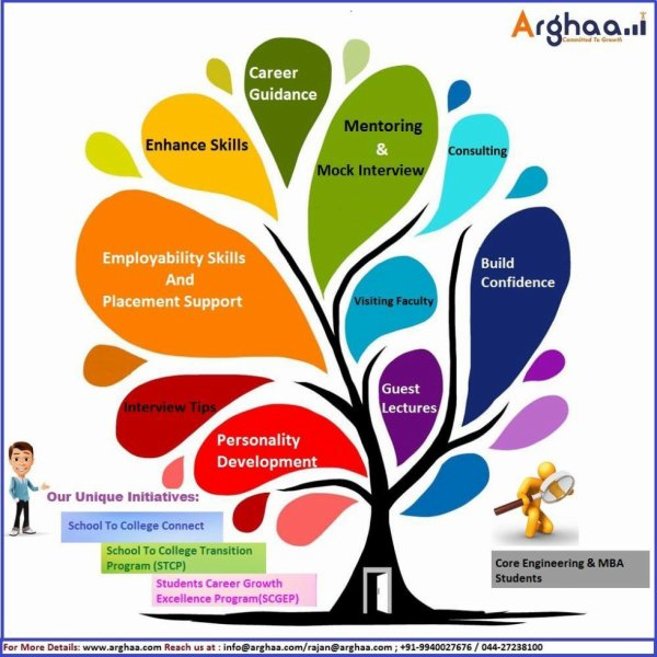 Career Growth and Opportunities for Students - Arghaa HR Technologies