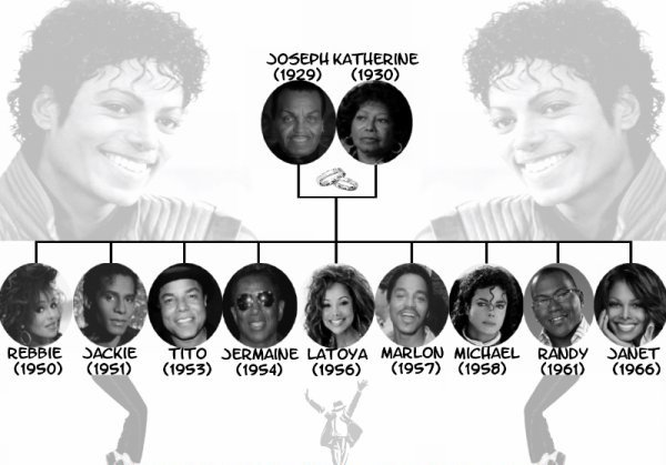 Biographie - Famille et enfance