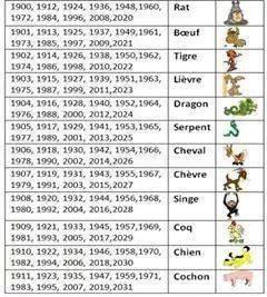Quel Signe Chinois Etes-Vous???