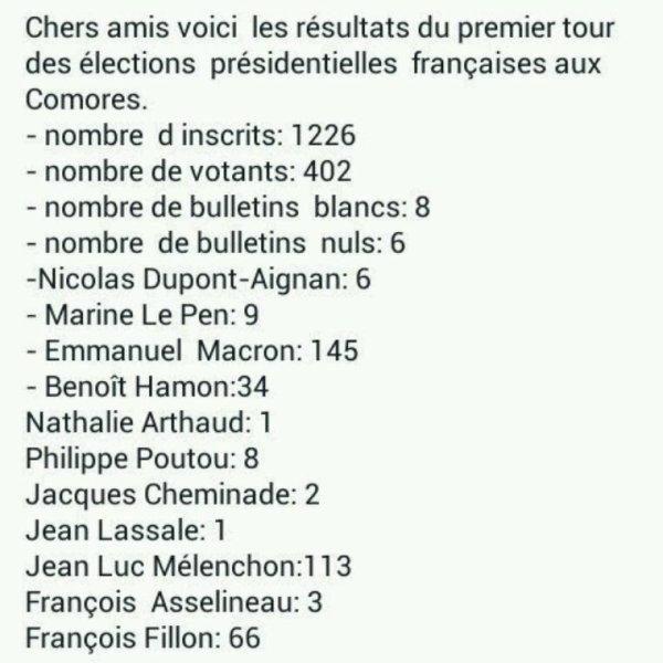 Résultats des élections présidentielles françaises aux Comores
