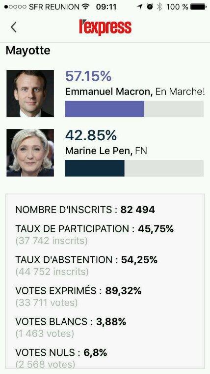 Résultats des élections présidentielles à Mayotte