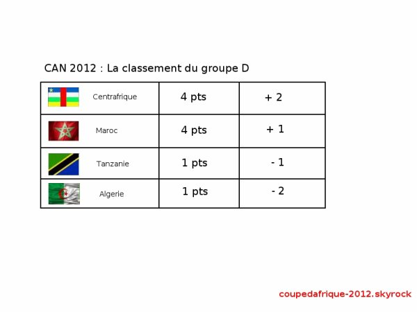 ● CAN 2012 : classemnet groupe D ●