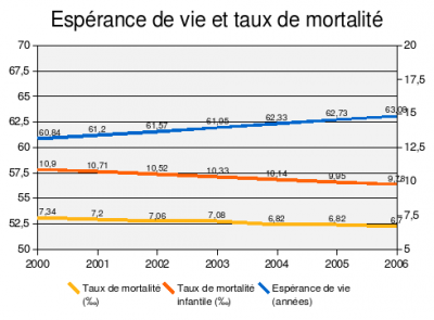 Retraite et Mortalité.