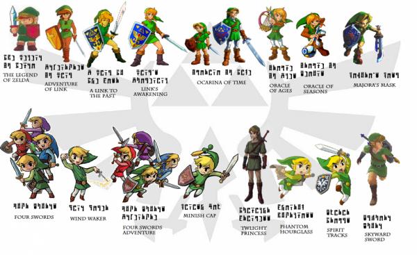 Evolutions de Link