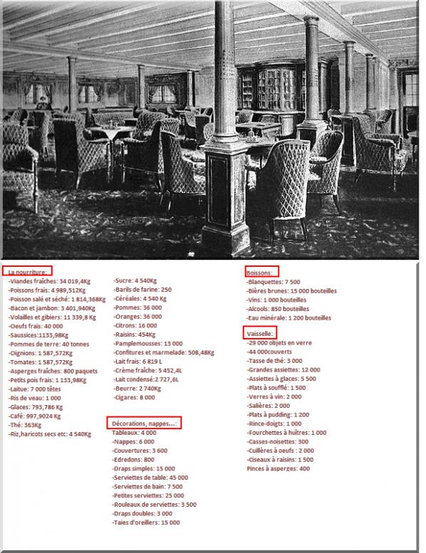 La liste de provisions d'aliments et de vaisselle à bord du Titanic...