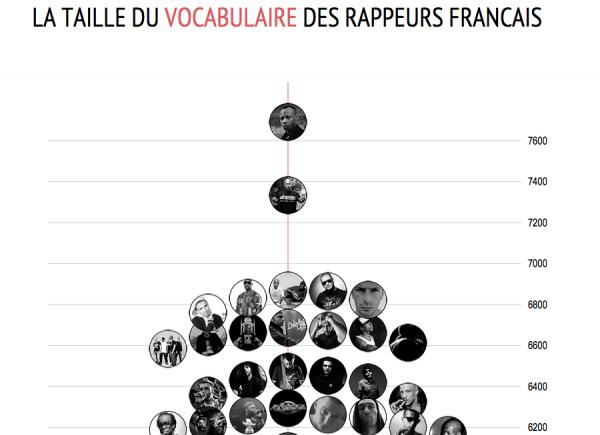 Les rappeurs français les plus lettrés