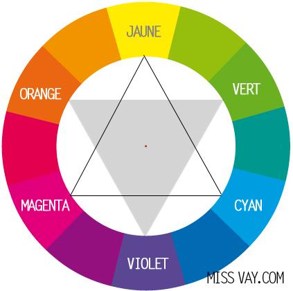 Cercle Chromatique Et Maquillage Des Yeux Blog Speciale Beaute