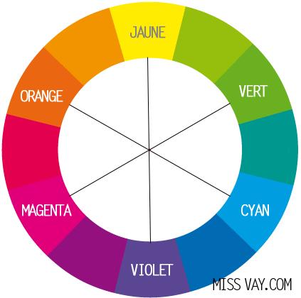 cercle chromatique et maquillage des yeux blog speciale. Black Bedroom Furniture Sets. Home Design Ideas