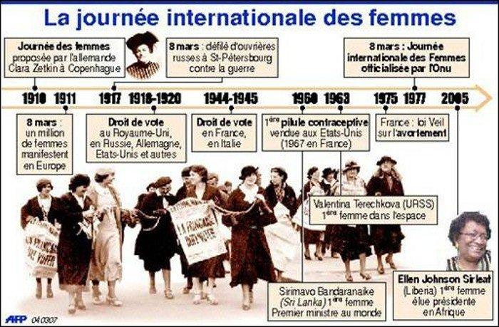 8 MARS JOURNEE DES DROITS DES FEMMES