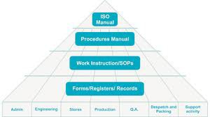 ISO Documents Management System Objectives