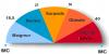 L'Indice de Masse Corporel (I.M.C) et Obésité