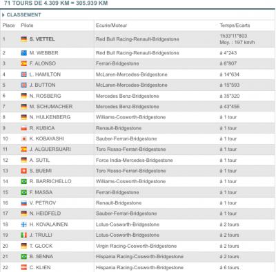 GP Brésil: Doublé Red Bull, Alonso 3e