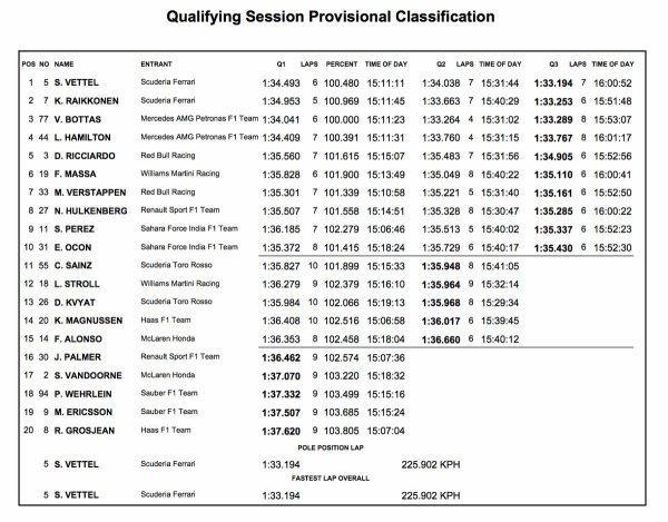 Qualifs : Ferrari verrouille la première ligne !