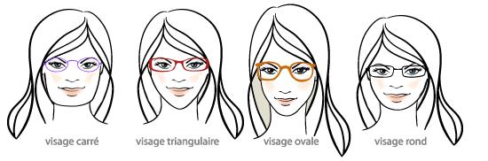 Formes de lunettes