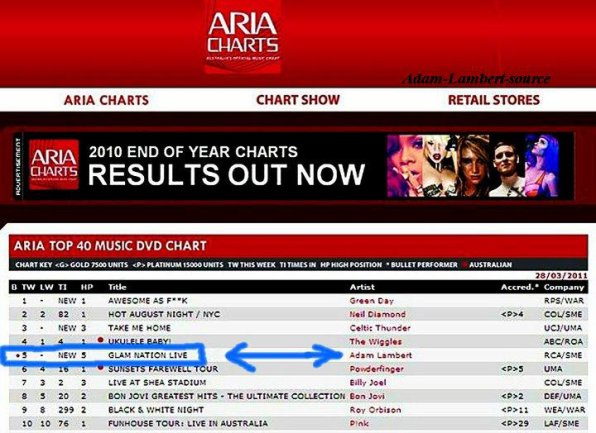 #265  Glam Nation Live #5 au Australia's Aria Chart (27.03.11) Twitition