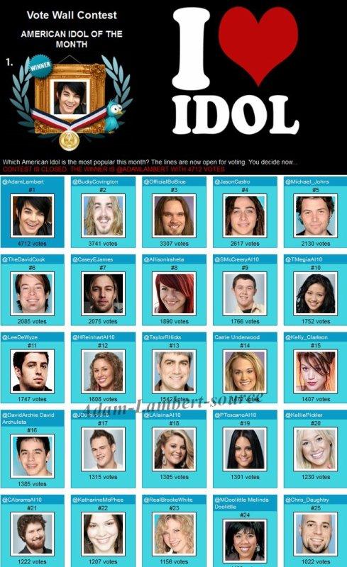 #423 Adam est encore élu l'Idol du mois !