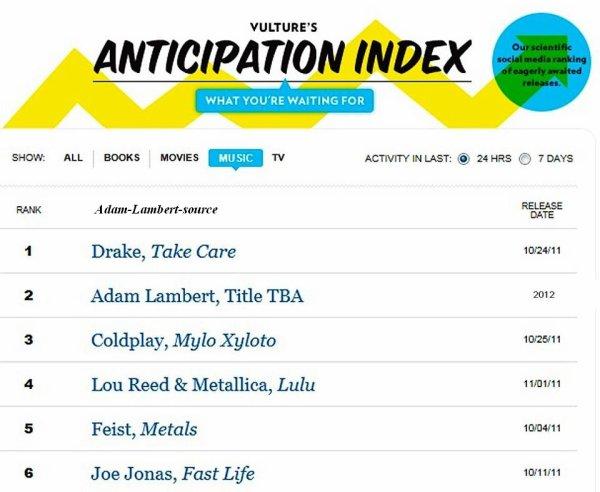 #710 Le prochain album de Adam est actuellement classé au #2 au New York Magazine.