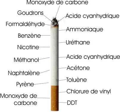 Fumer provoque des dégâts au niveau génétique en quelques minutes