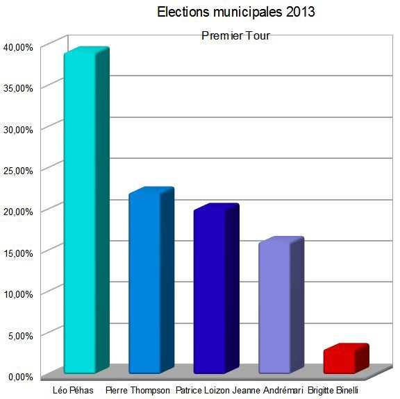 Premier Tour des élections municipales