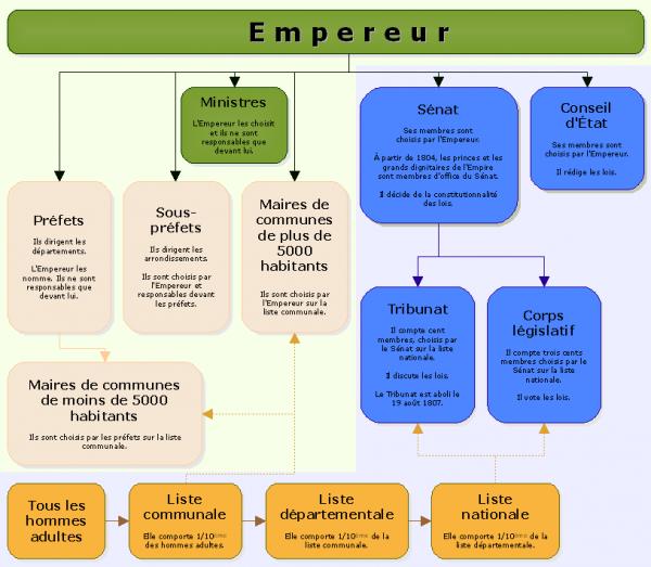 L'organisation générale des pouvoirs sous l'Empire : partie 2