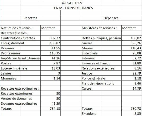 Le Budget de l'Etat sous le Consulat et l'Empire