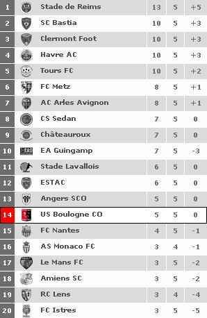 La Saison 2011/2012.
