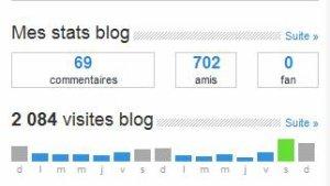 Et de 2...000 visites !