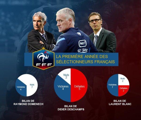 Les statitstiques des trois derniers entraîneurs français (1ère année)