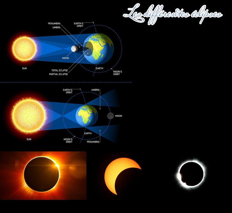 Les Eclipses