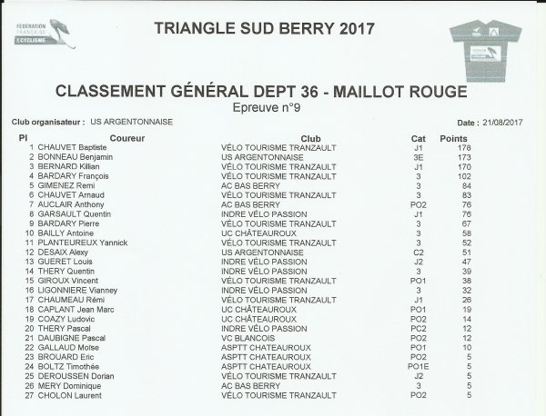 TSB 2017 / CLASSEMENT MEILLEUR COUREUR DU 36