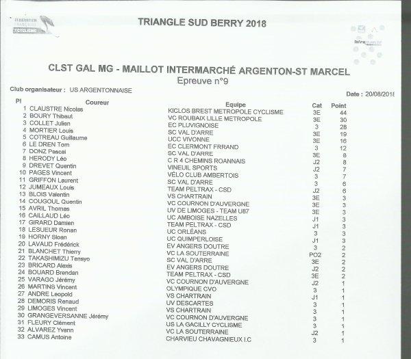 TSB 2018 / CLASSEMENT MEILLEUR GRIMPEUR