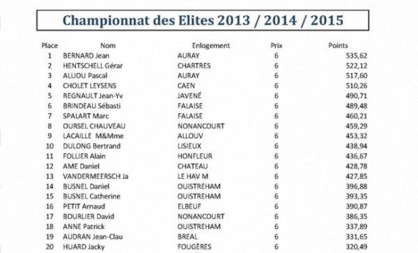 Championnat des Elites sur 3 ans
