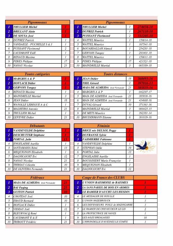 TOP 10 Championnats de France 2018