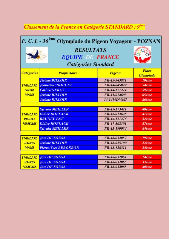 Résultats Français aux  Olympiades de POZNAN