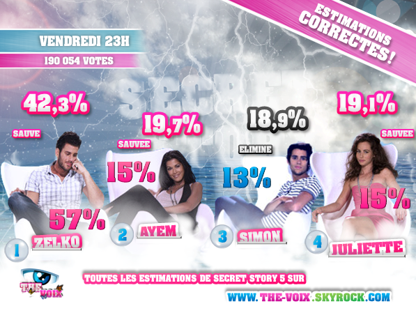 ESTIMATIONS DES HUITIEMES NOMINATIONS : ZELKO/AYEM/SIMON/JULIETTE !