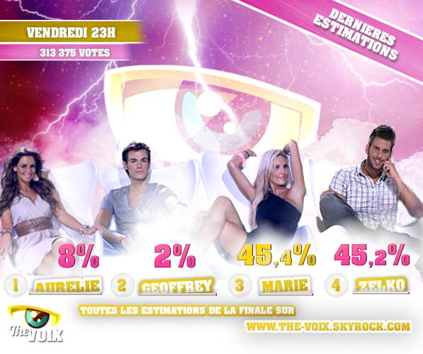 ESTIMATIONS DE LA FINALE DE SECRET STORY 5: AURÉLIE/GEOFFREY/MARIE/ZELKO !!