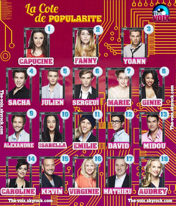 COTE DE POPULARITÉ ((SEMAINE 1))