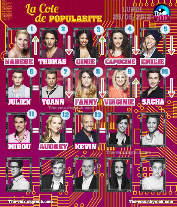 COTE DE POPULARITÉ ((SEMAINE 5)) !