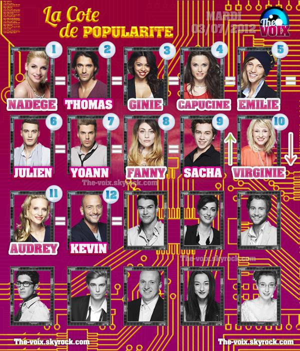 COTE DE POPULARITÉ ((SEMAINE 6)) !