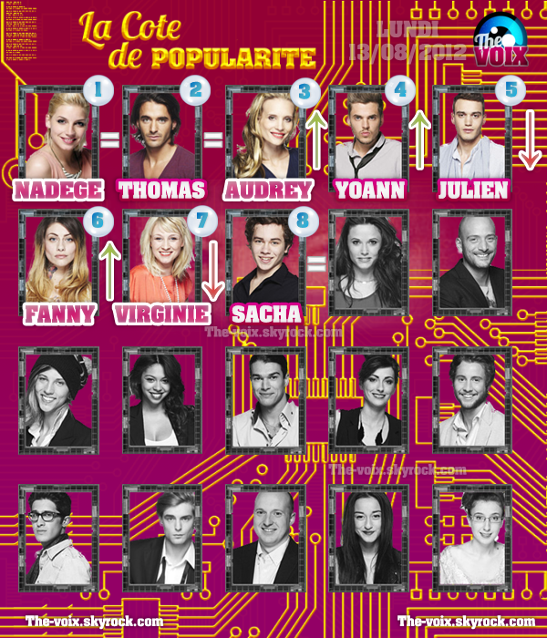 COTE DE POPULARITE! ((SEMAINE 12! ))
