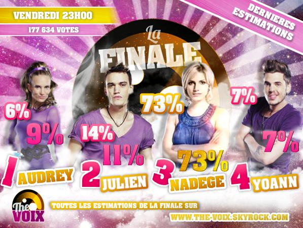 ESTIMATIONS DE LA FINALE DE SECRET STORY 6: AUDREY/JULIEN/NADÈGE/YOANN !