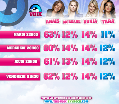 ESTIMATIONS DES DEUXIEMES NOMINATIONS : ANAIS/MORGANE/SONJA/TARA