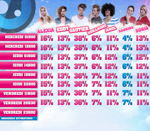 ESTIMATIONS DES QUATRIEMES NOMINATIONS: ALEXIA/EDDY/GAUTIER/GUILLAUME/JAMEL/SABRINA/SONJA !